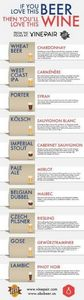 beer wine chart #wine #beer - 300 Homebrewing Recipes to Brew at Home - RecipePin.com