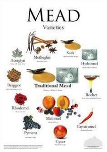 Mead Varieties Poster - Groennfell - 300 Homebrewing Recipes to Brew at Home - RecipePin.com
