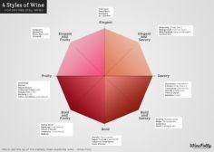 4 different wine styles chart (inf - 300 Homebrewing Recipes to Brew at Home - RecipePin.com