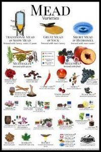 Mead Varieties Poster by Groennfel - 300 Homebrewing Recipes to Brew at Home - RecipePin.com