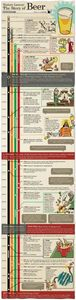 This infographic provides a very t - 300 Homebrewing Recipes to Brew at Home - RecipePin.com