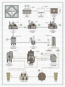 The Chart of Brewing Poster - 300 Homebrewing Recipes to Brew at Home - RecipePin.com